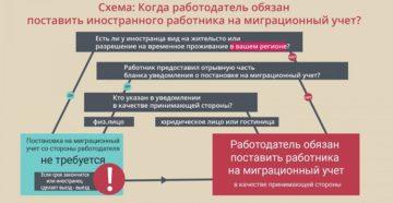 Кого и как уведомлять о работе иностранцев?