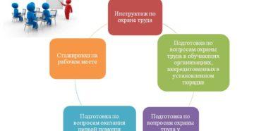 Минтруд разработал поправки  в обучение работников по охране труда