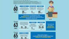 Как пенсионная реформа отразится на вас и вашей работе