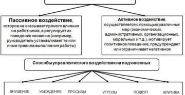 Виды управленческого влияния