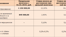 Страховые взносы в ПФР в 2019 году за работников