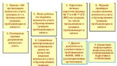 Воинский учет в организации: пошаговая инструкция 2019