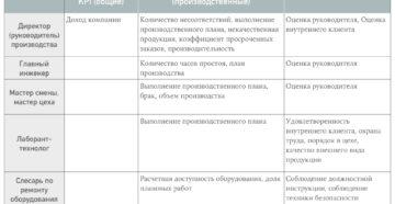 KPI для директора по производству