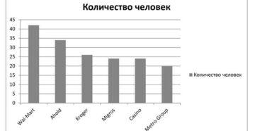 Численность персонала розничной сети