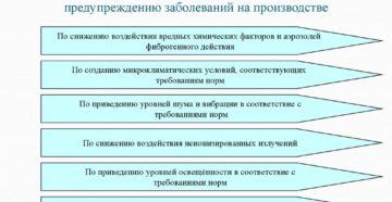 Мероприятия по улучшению условий труда