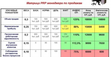 Ключевые показатели эффективности KPI и примеры для менеджера